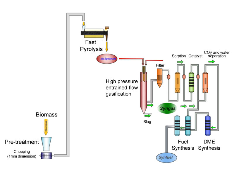 biofuel-process-route-of-biomass