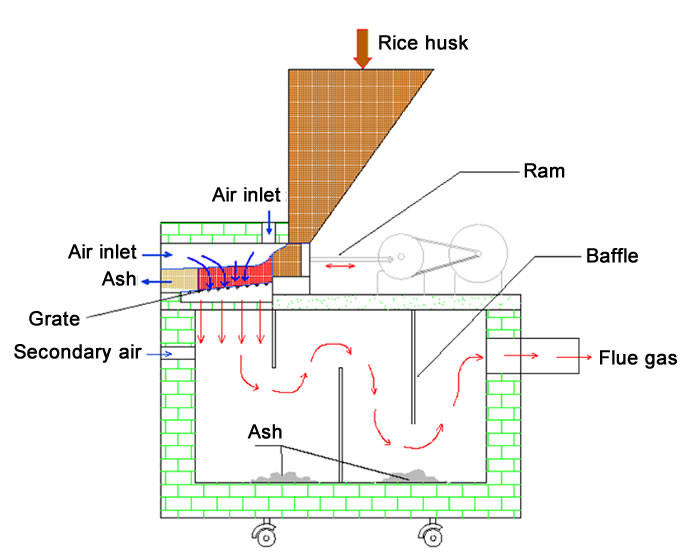 downdraft-rice-husk-furnace