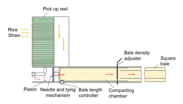 piston-type-rice-straw-baler