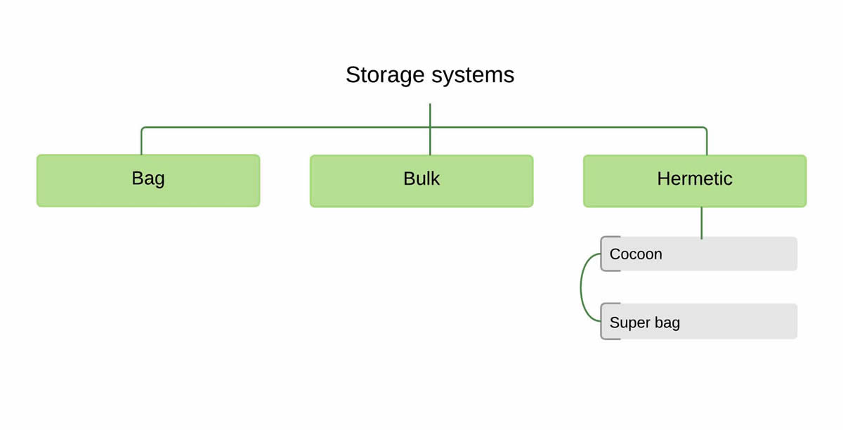 storage-systems-diagram